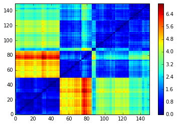 Clustering] How to sort a distance matrix